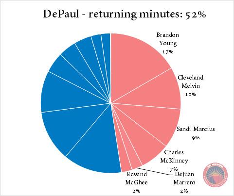DePaul returning minutes