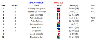 105 011420 - BLH Rankings (Jan. 14): Munguia in at 160, Smith returns at 175