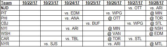 10-22-2017 to 10-28-2017 Metropolitan Division schedule