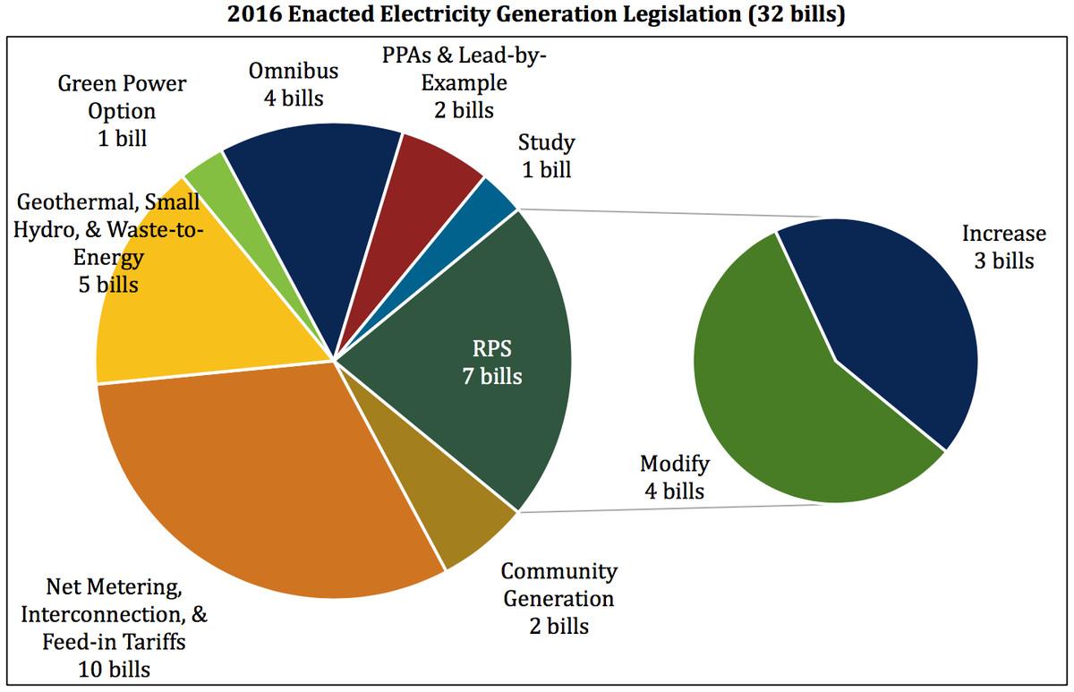 electricity generation legislation, 2016