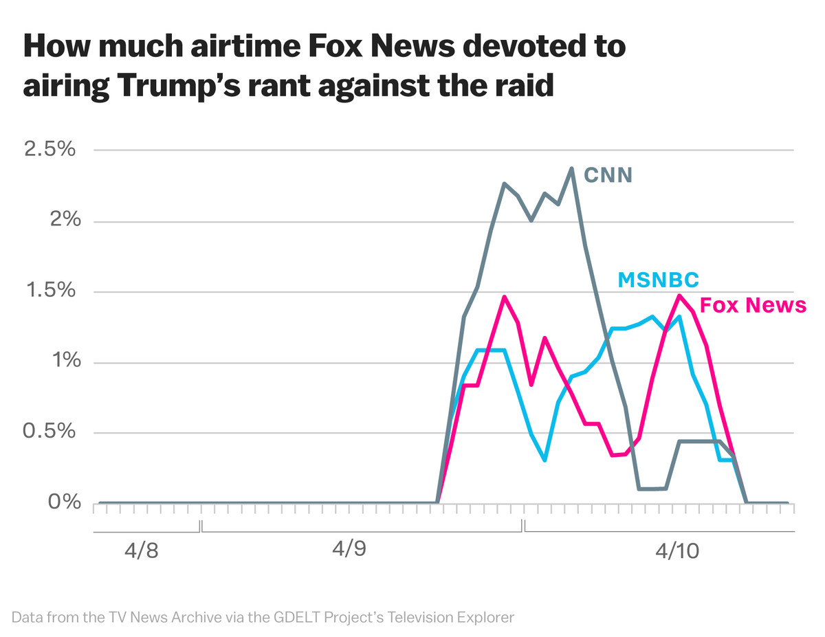 Chart of how much airtime Fox News devoted to airing Trump's rant against the raid.