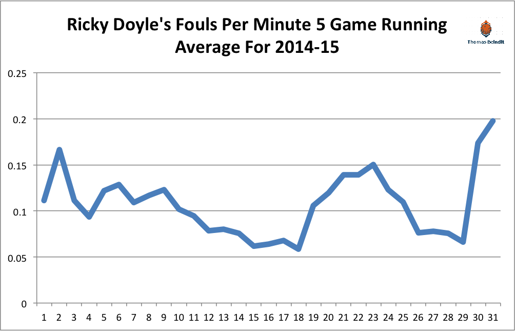 1415 ricky doyle fouls per minute