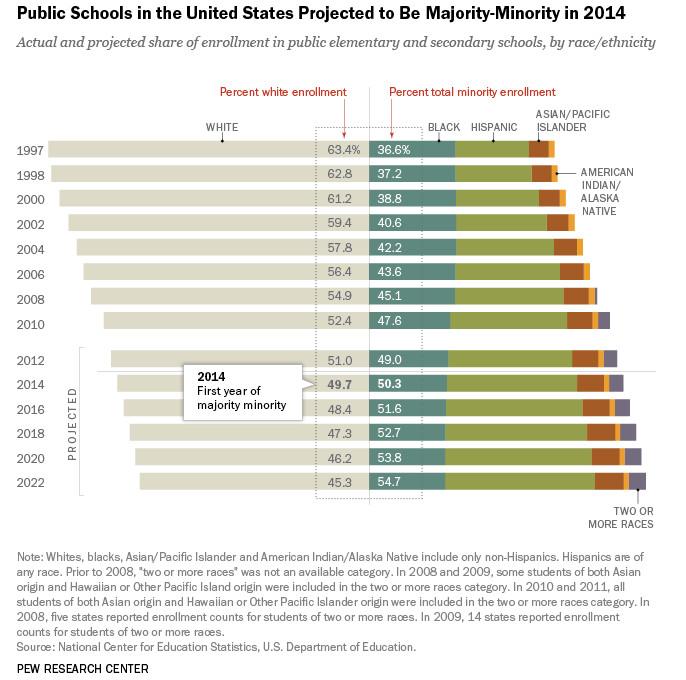 pew school enrollment by race