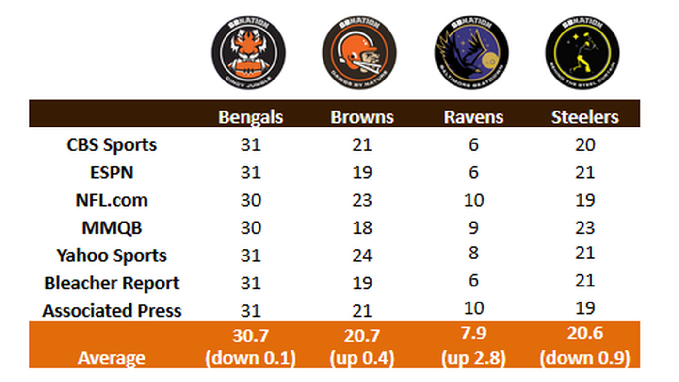 NFL Power Rankings: Browns face uphill battle to crawl back toward division lead in Week 8
