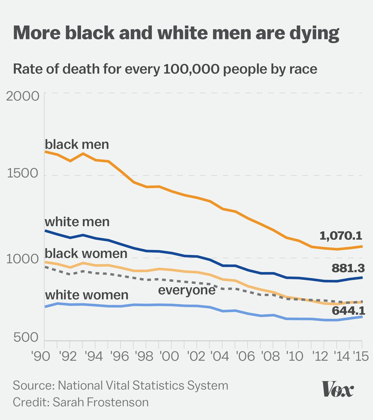 Chart showing the age-adjusted rate of death for white men and women and black men and women