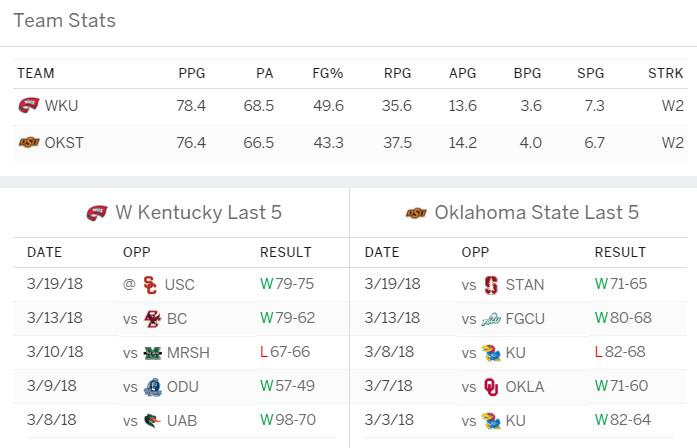 NIT Quarterfinal Preview: Oklahoma State (21-14) vs  Western