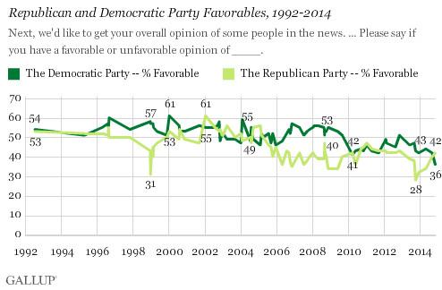 Democratic Party low