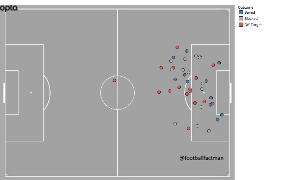 Shot chart showing about two dozen shots on Igor Akinfeev that missed
