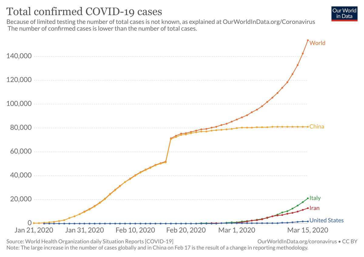 11 Coronavirus Pandemic Charts Everyone Should See Vox