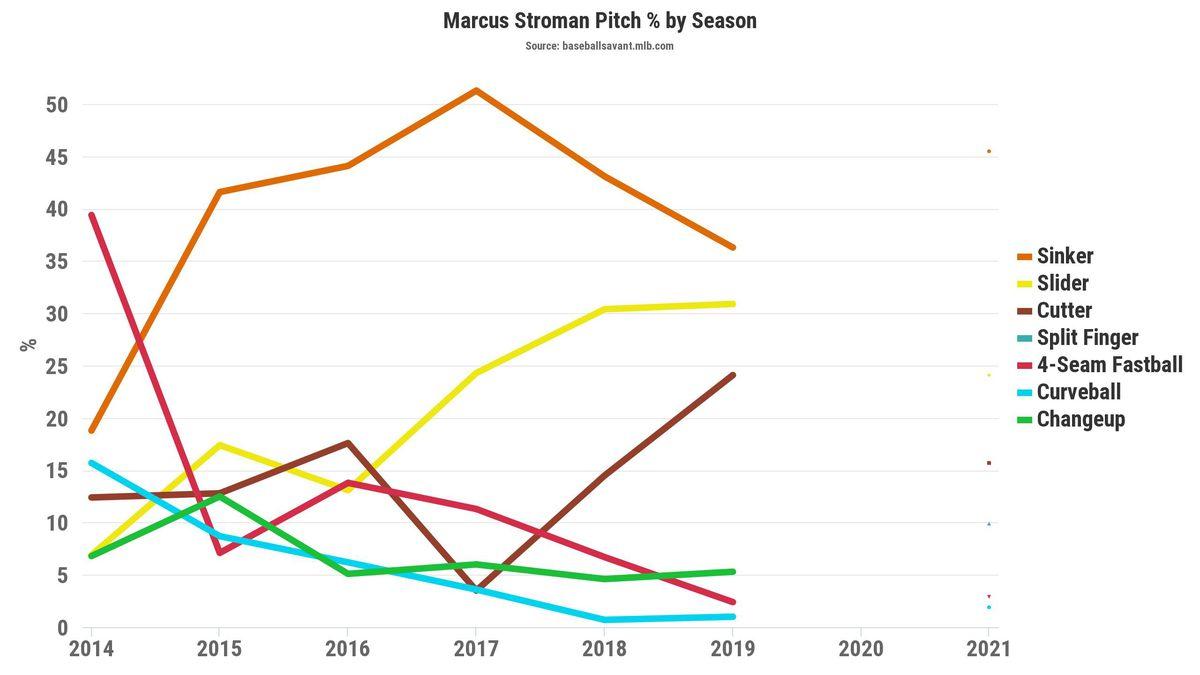 Marcus Stroman Pitch Percentage