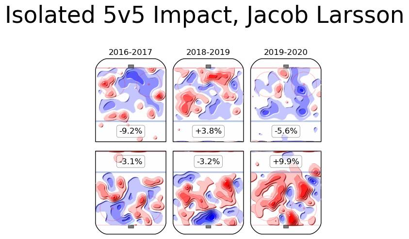 Jacob Larsson isolated impact, career