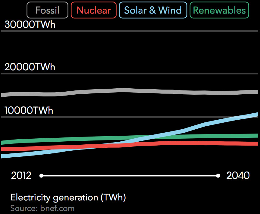 electricity generation through 2040