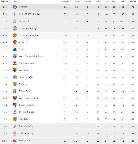 15.04 Premier League table