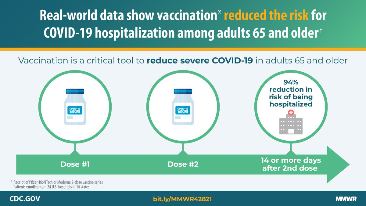 Graphic showing that two doses of the vaccine reduces hospitalization risk from COVID-19 by 94 percent.