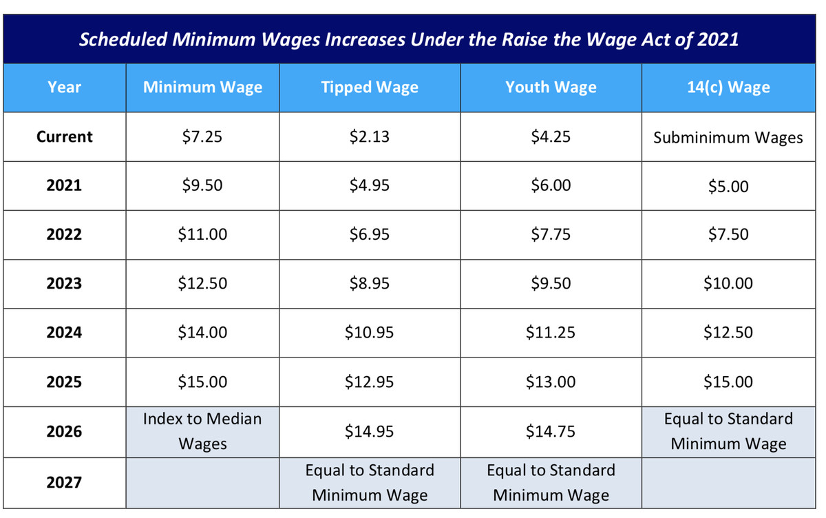 A textual chart outlining the scheduled minimum wage increases under the proposed law
