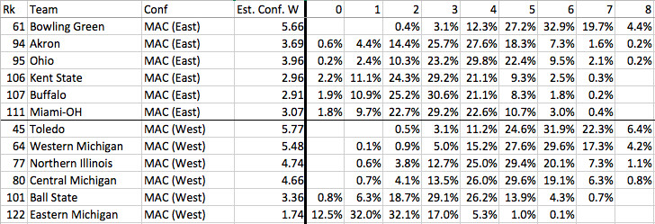 MAC conference win projections