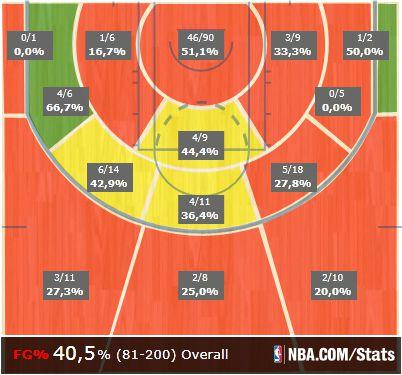 rondo shot chart