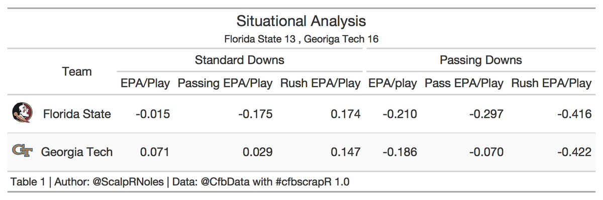 Situational Analysis - Standard and Passing Downs EPA | Data: @CFB_Data via @cfbscrapR | Figure: Jason DeLoach (@ScalpRNoles)