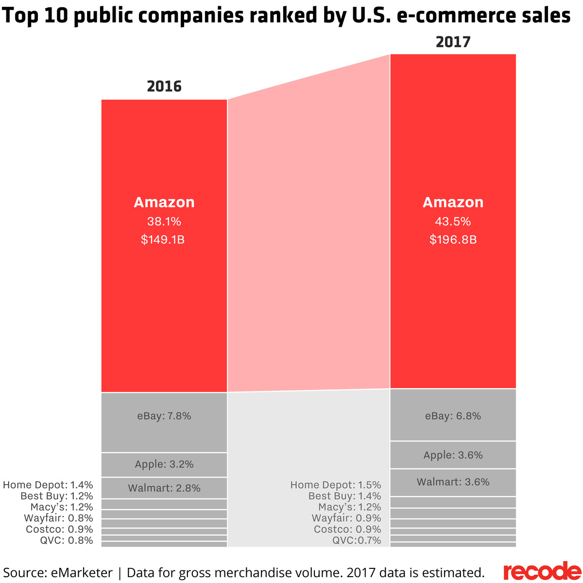 Top 10 public companies ranked buy U.S. e-commerce sales