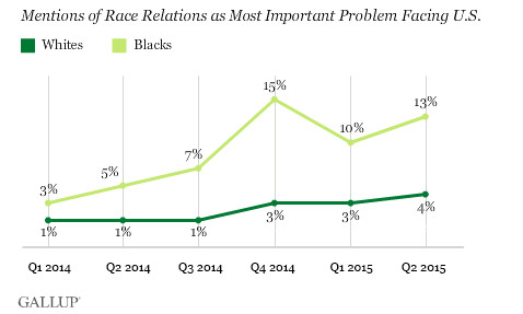 Black voters consistently care more about race relations than white voters.