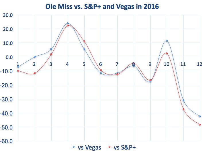 Ole Miss vs. Vegas