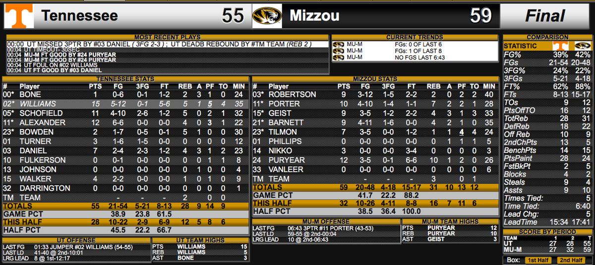Mizzou Tennessee Box Score