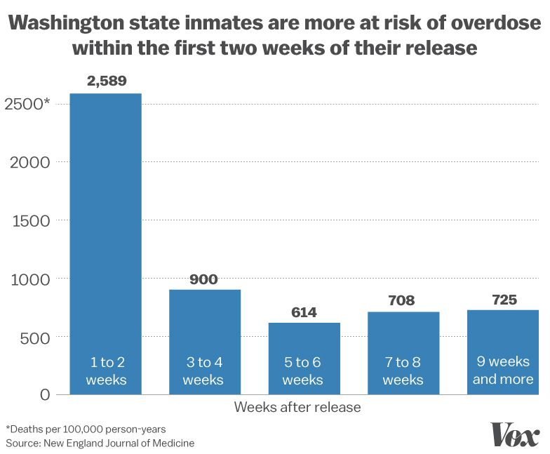 How America's prisons are fueling the opioid epidemic - Vox