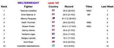 147 7219 - Rankings (July 2, 2019): Andrade, Charlo stand firm at 160