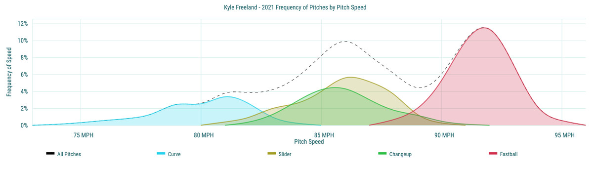 Kyle Freeland- 2021 Frequency of Pitches by Pitch Speed