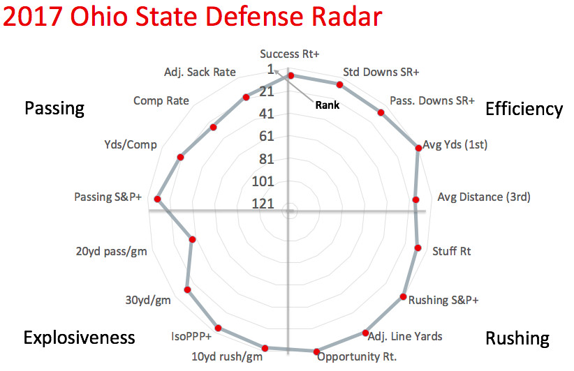 2017 Ohio State defensive radar