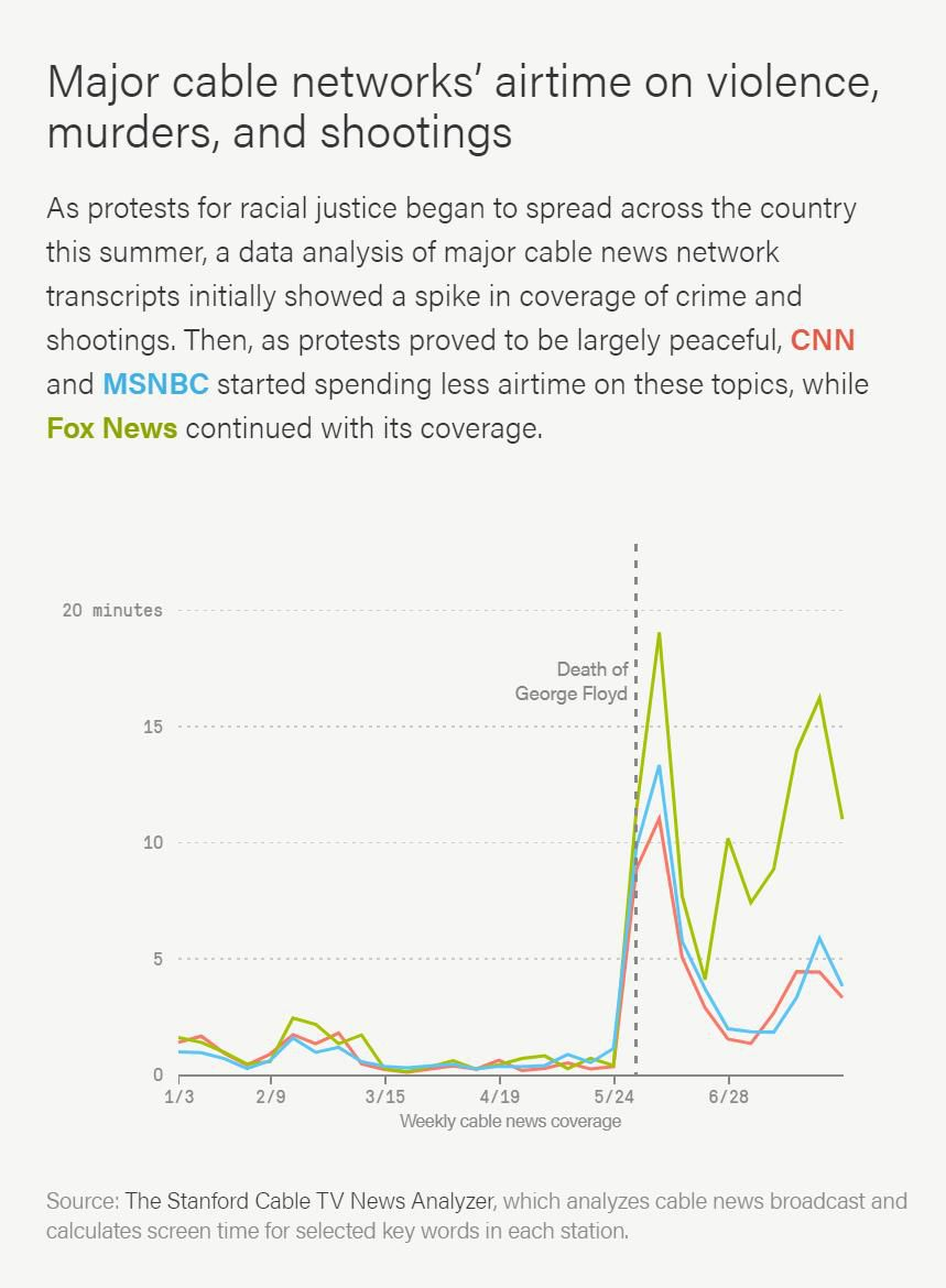 As protests for racial justice began to spread across the country this summer, a data analysis of major cable news network transcripts initially showed a spike in coverage of crime and shootings. Then, as protests proved to be largely peaceful, and MSNBC started spending less airtime on these topics, while Fox News continued with its coverage.