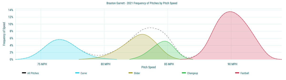 Braxton Garrett- 2021 Frequency of Pitches by Pitch Speed