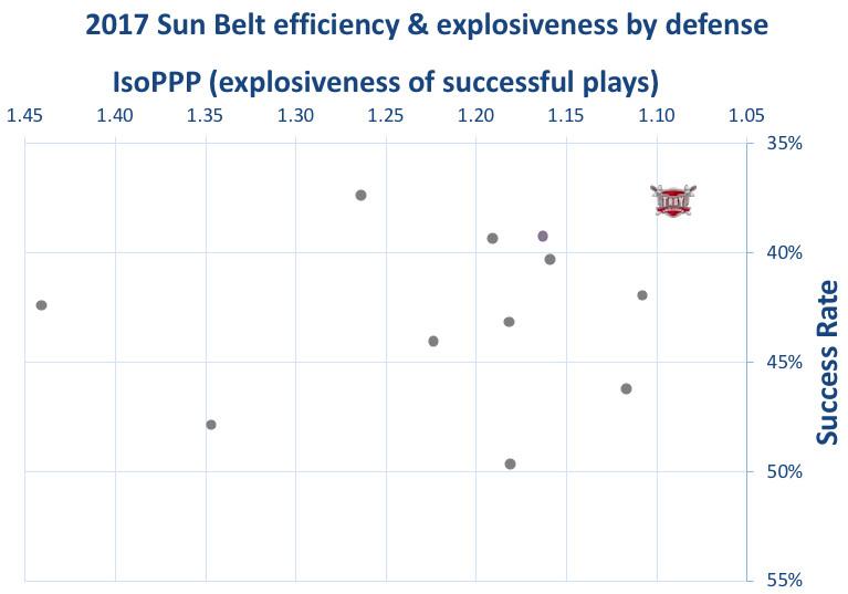 2107 Troy defensive efficiency & explosiveness