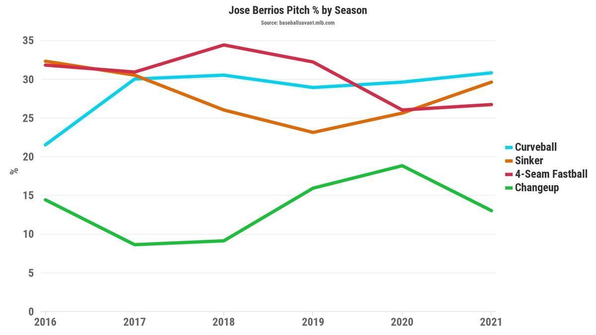 Jose Berrios pitch percentage
