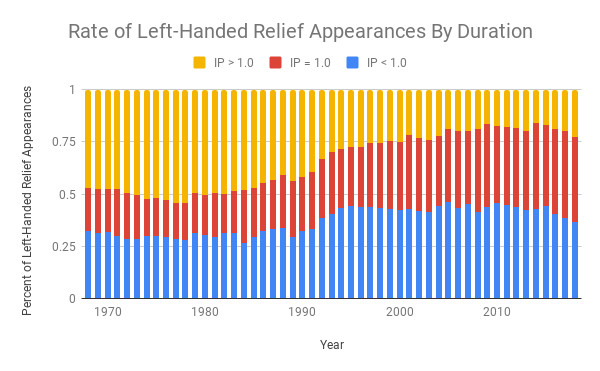 Rate of left-handed relief appearances by duration