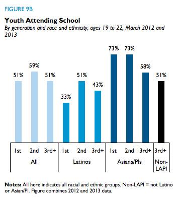 latino youth education 2