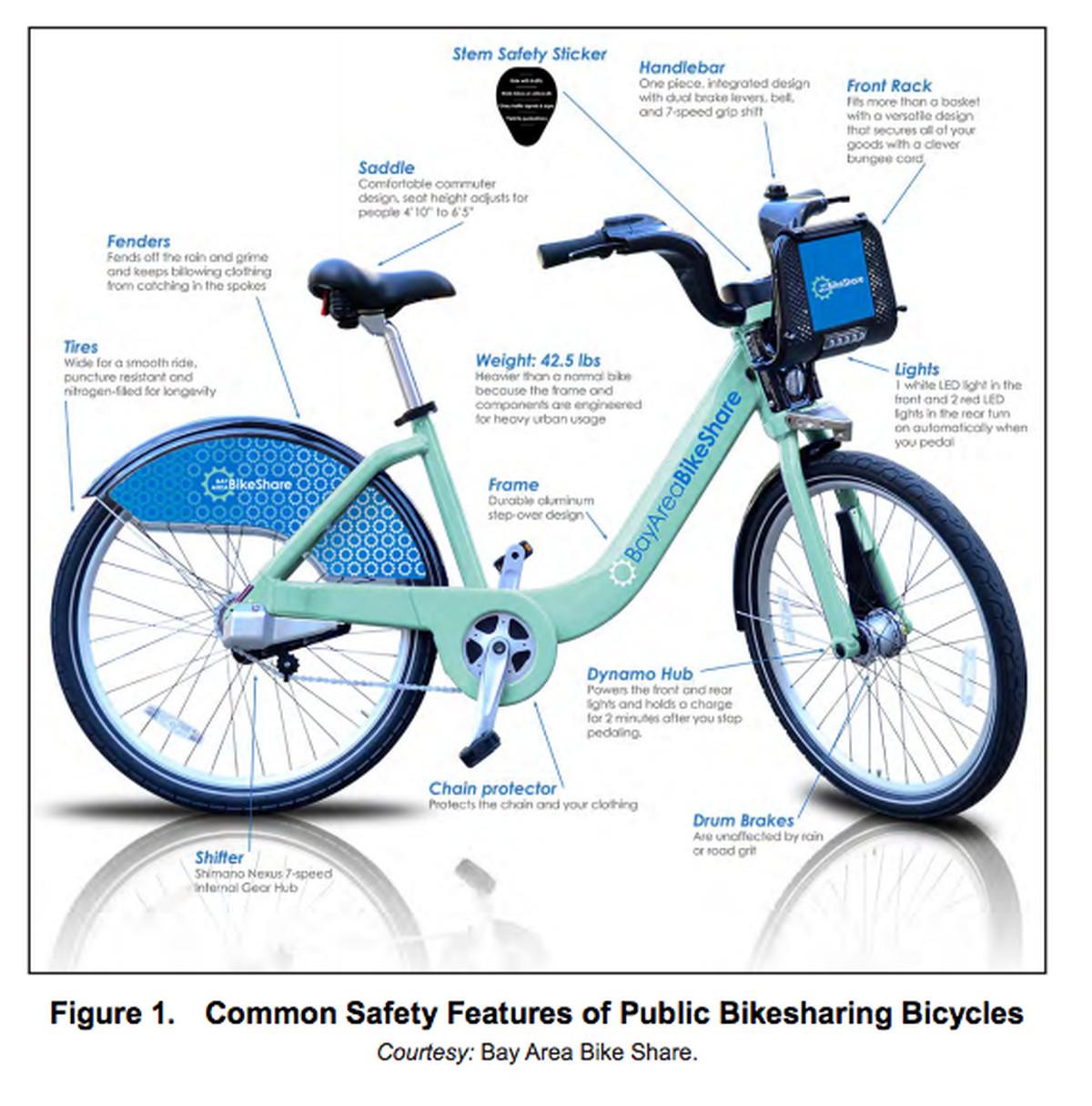 Bike Features Hobbiesxstyle