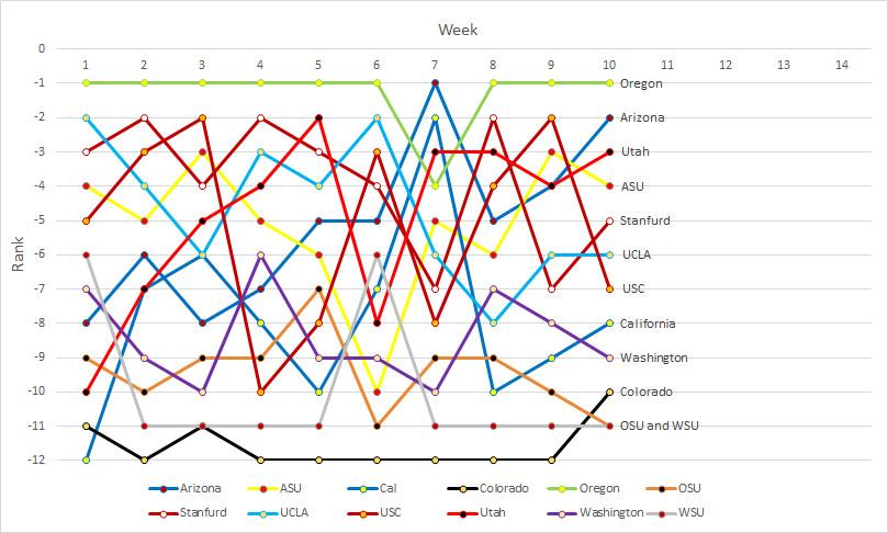 Pac-12 rankings- Week 10a