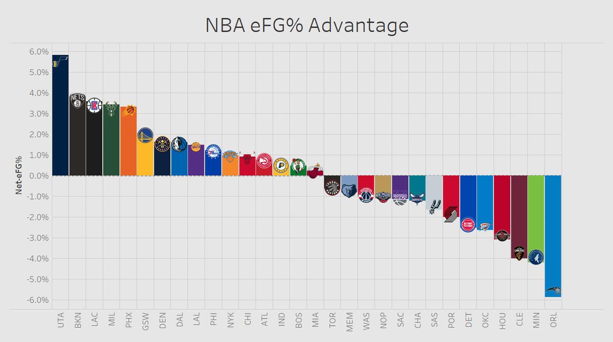 NBA eFG% advantage