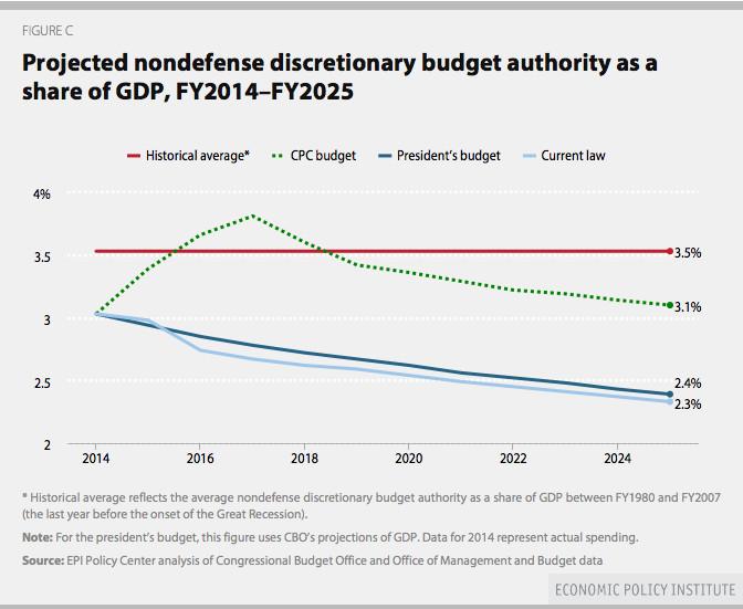 epi discretionary spending