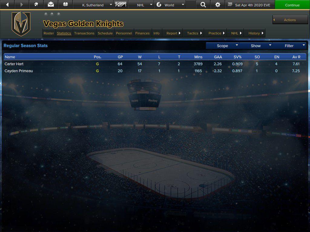 The Young Gunz goaltending stats.