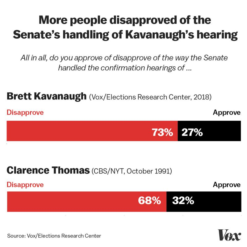 Senate_handling Exclusive: We re-ran polls from 1991 about Anita Hill, this time about Christine Blasey Ford