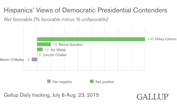 A Gallup survey found Hispanic Americans view Hillary Clinton really favorably.