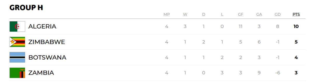 Group H, Africa Cup of Nations