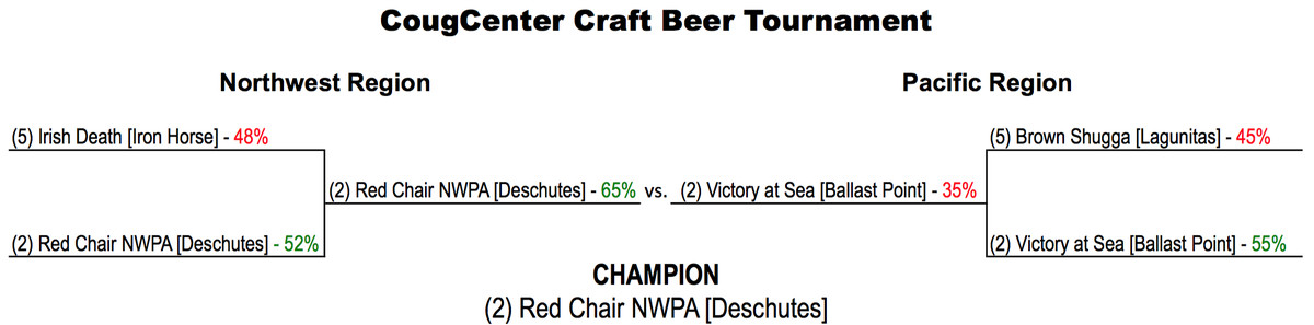 Beer champ