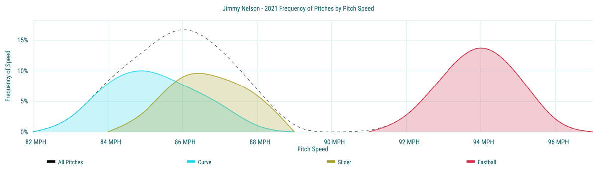 Jimmy Nelson- 2021 Frequency of Pitches by Pitch Speed