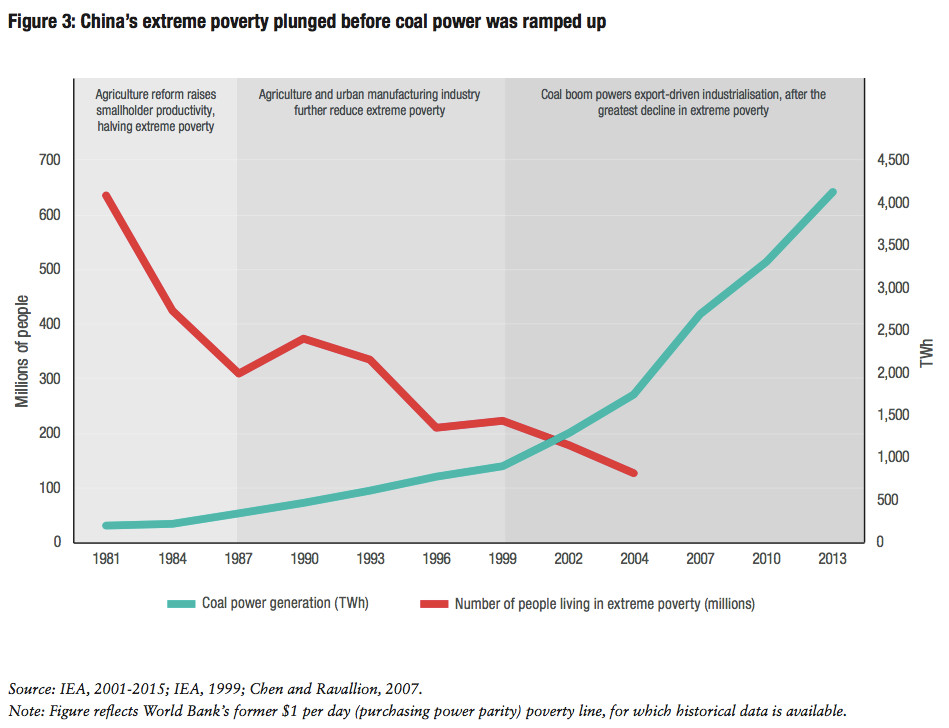 coal & poverty in china