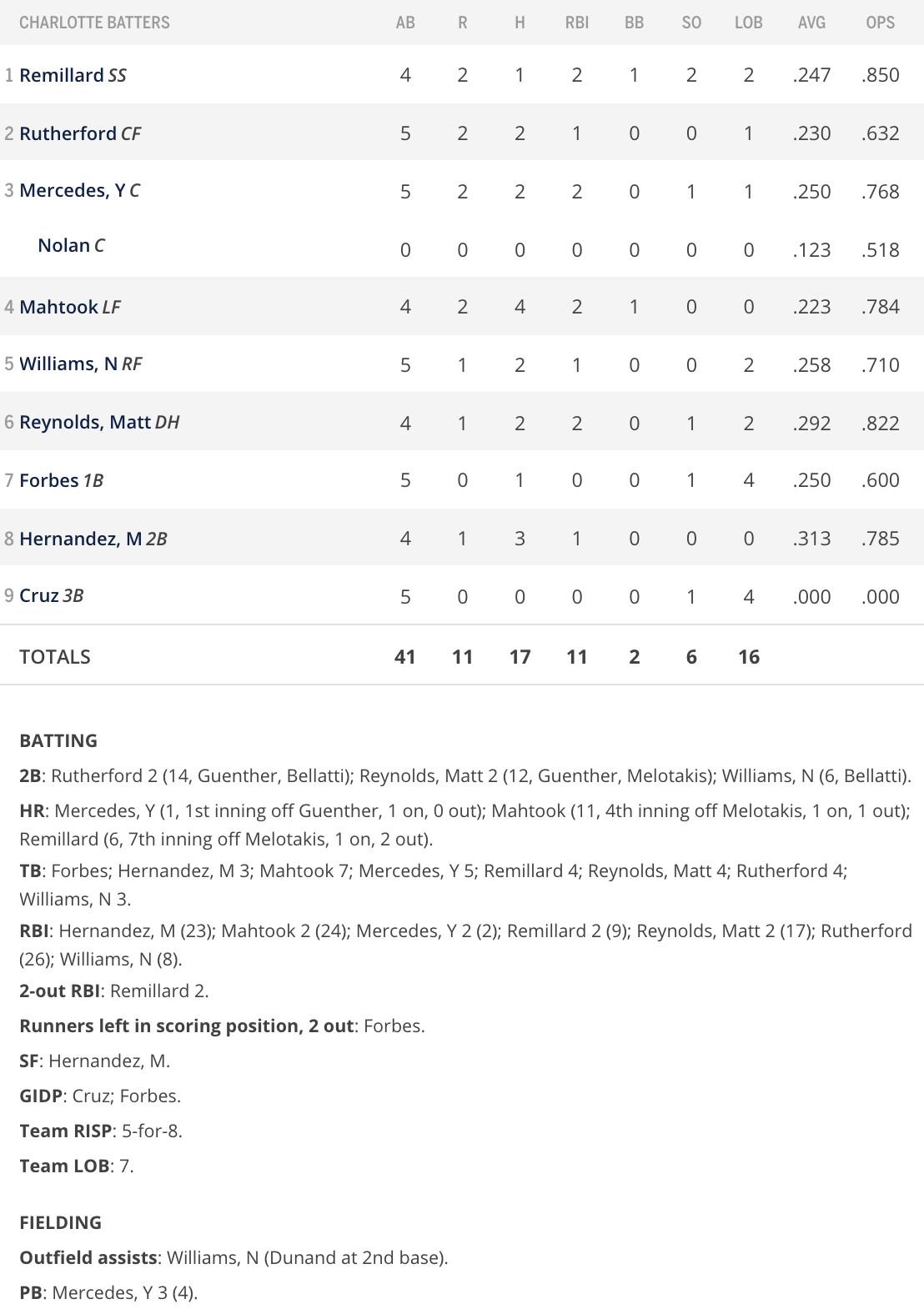 Batter box score