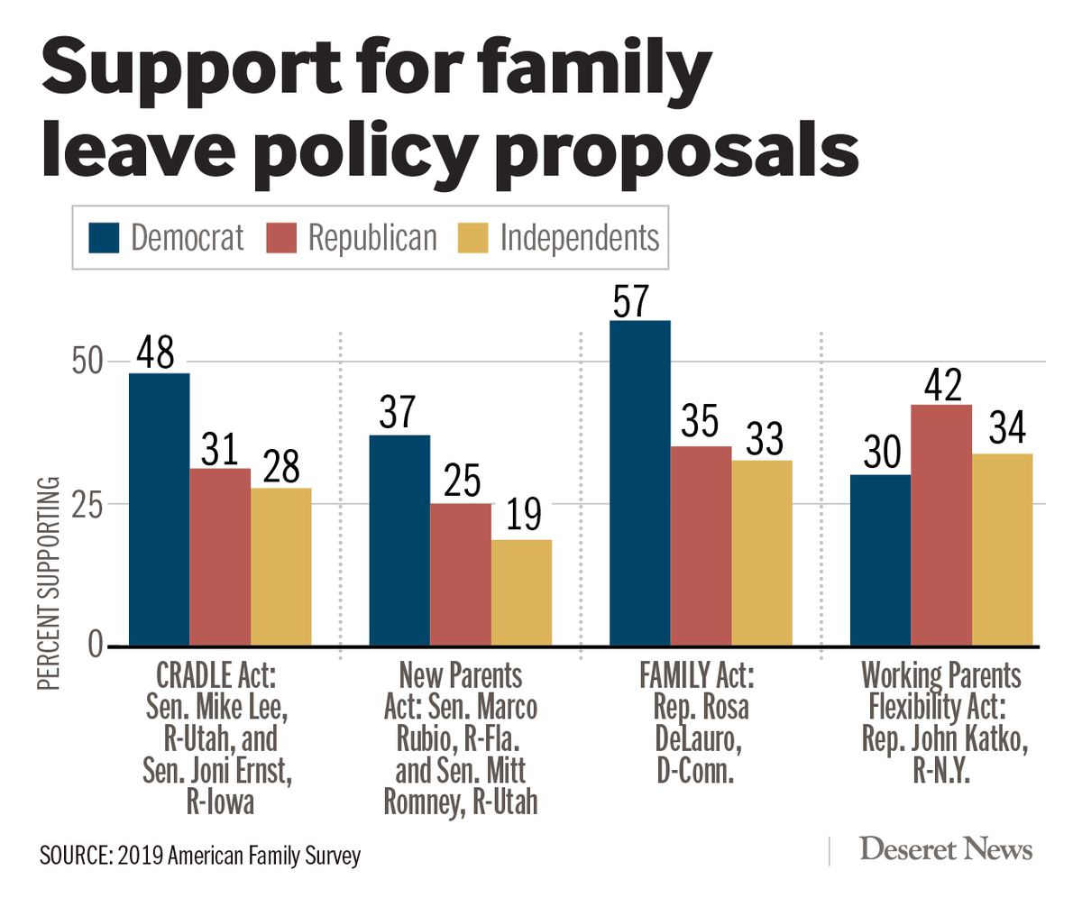 Support for family leave proposals