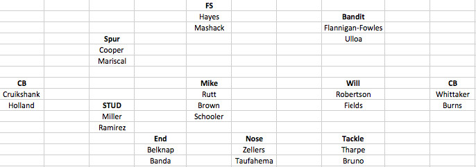 Still Over Two Months Away From The Start Of Season I Give You A Projected Depth Chart For Defensive Unit